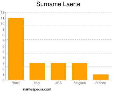 Surname Laerte