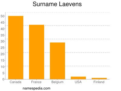 Surname Laevens