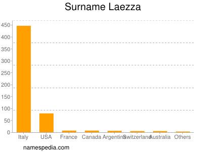 Surname Laezza