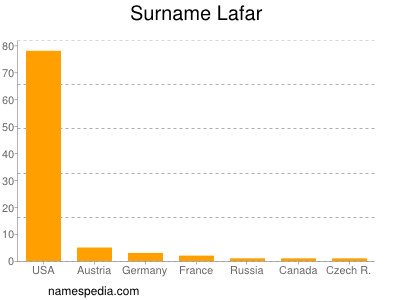 Surname Lafar