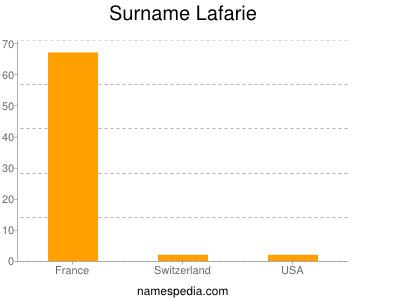 Surname Lafarie