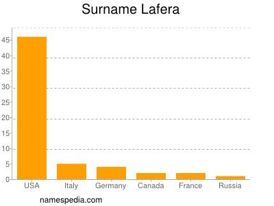Surname Lafera
