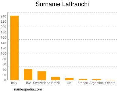 Surname Laffranchi