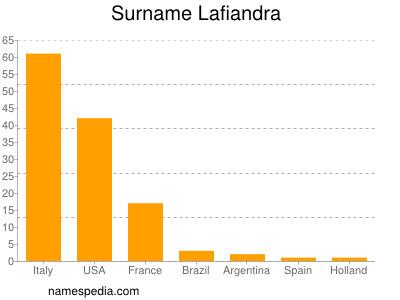 Surname Lafiandra