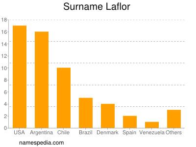 Surname Laflor