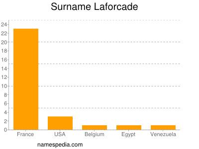 Surname Laforcade