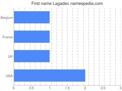 Given name Lagadec