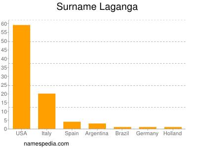 Surname Laganga