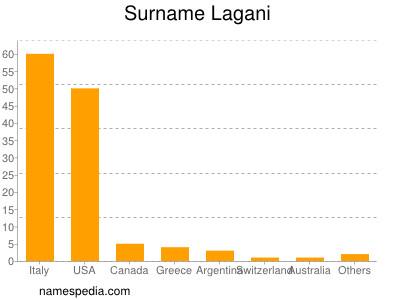 Surname Lagani