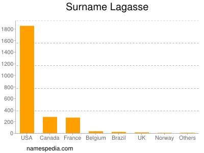 Surname Lagasse