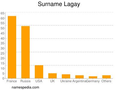Surname Lagay