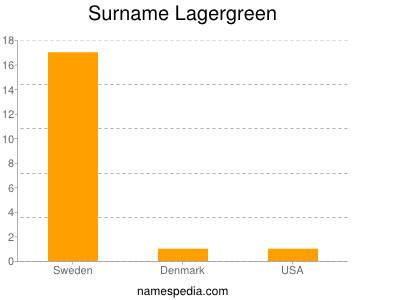 Surname Lagergreen