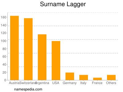 Surname Lagger
