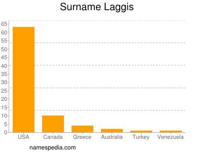 Surname Laggis