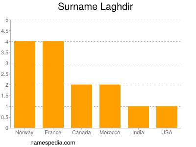 Surname Laghdir