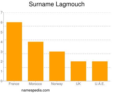 Surname Lagmouch