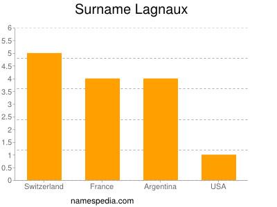 Surname Lagnaux