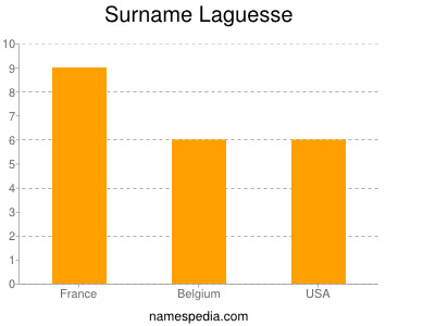 Surname Laguesse