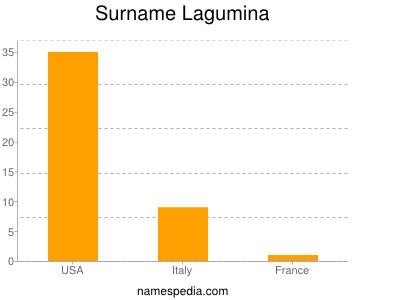 Surname Lagumina