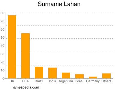 Surname Lahan