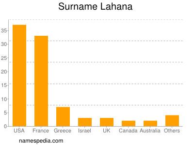 Surname Lahana