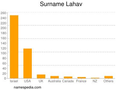 Surname Lahav