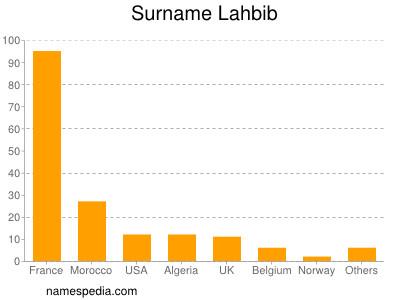 Surname Lahbib