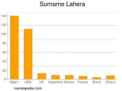 Surname Lahera