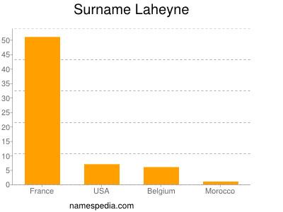 Surname Laheyne
