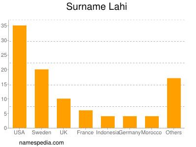 Surname Lahi