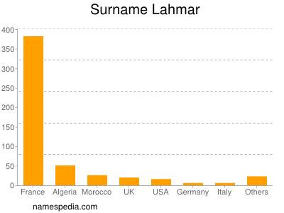 Surname Lahmar