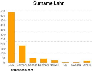 Surname Lahn