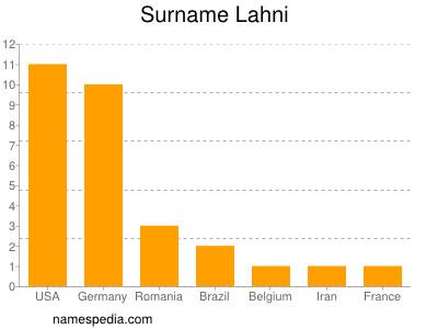 Surname Lahni