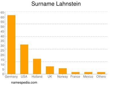 Surname Lahnstein