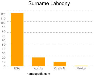 Surname Lahodny