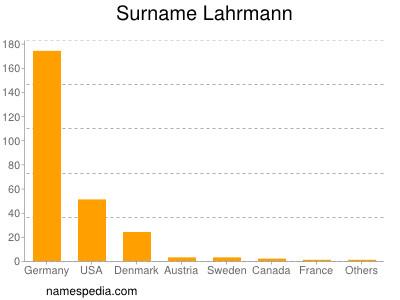 Surname Lahrmann