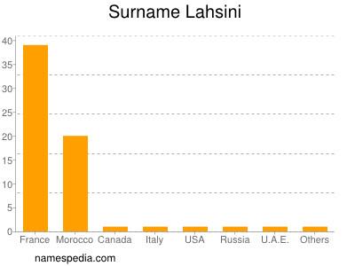 Surname Lahsini