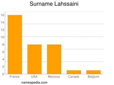 Surname Lahssaini