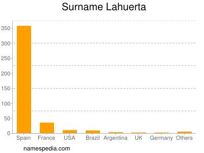 Surname Lahuerta