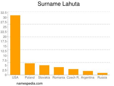 Surname Lahuta