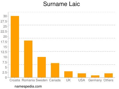 Surname Laic