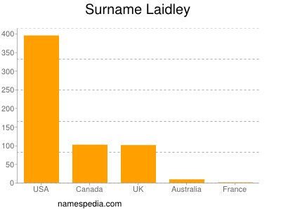 Surname Laidley