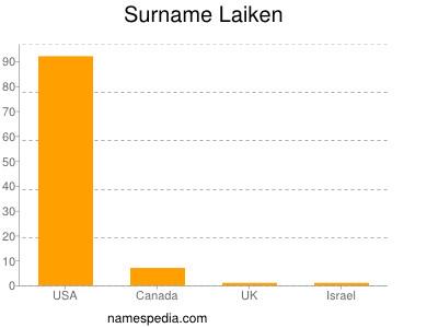 Surname Laiken