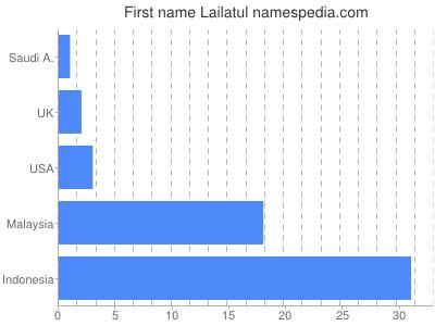 Given name Lailatul