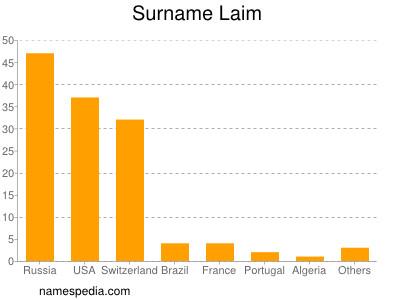 Surname Laim