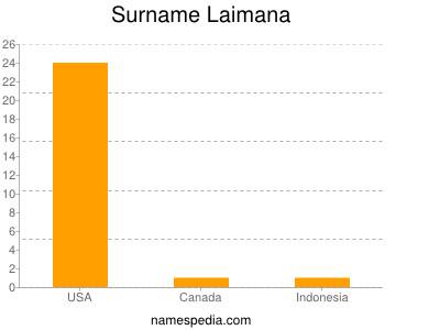 Surname Laimana