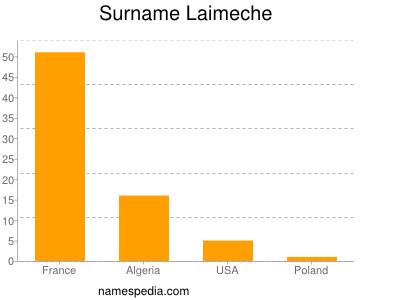 Surname Laimeche