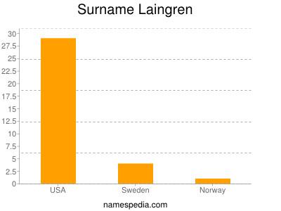 Surname Laingren