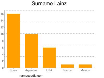 Surname Lainz