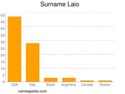 Surname Laio